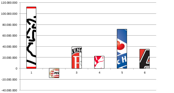 Transferbalans top6 Eredivisie vanaf het seizoen 2002/2003