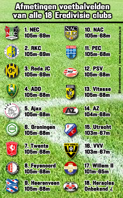 Afmetingen voetbalvelden Eredivisieclubs