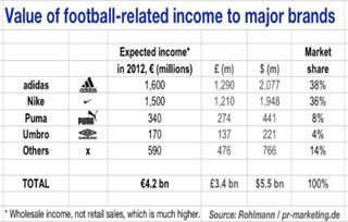 Waarde van voetbal gerelateerde inkomsten aan grote merken