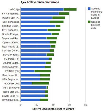Jeugdopleiding Ajax meest vruchtbare van Europa