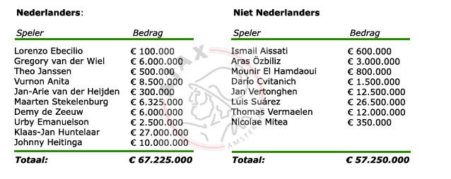Transferopbrengsten Nederlanders vs. niet Nederlanders