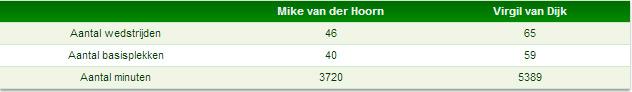 Ervaring Van Dijk en Van der Hoorn