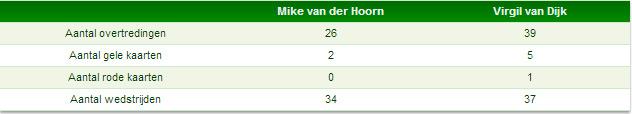 Kaarten Van Dijk en Van der Hoorn