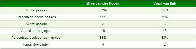 Voetballende kwaliteiten Van Dijk en Van der Hoorn
