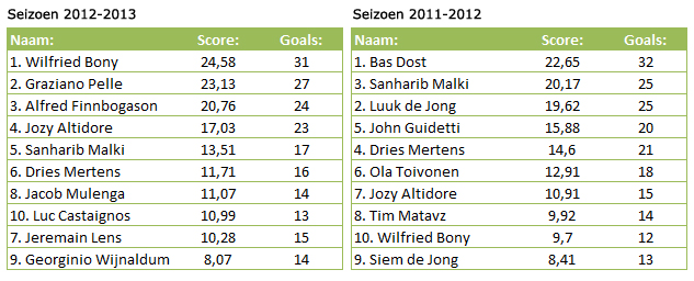 Topschutters Eredivisie