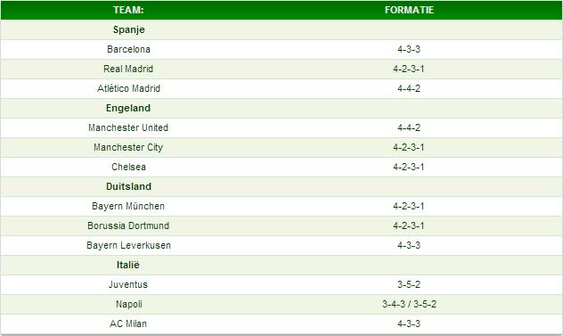 De formaties van de top-4 van de beste voetballanden in Europa.
