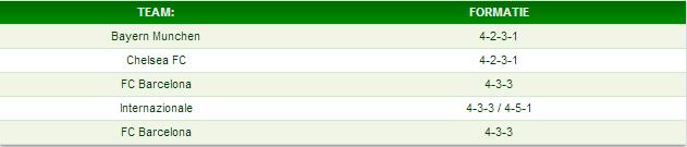 De laatste 5 winnaars van de Champions League met bijhorende formatie.