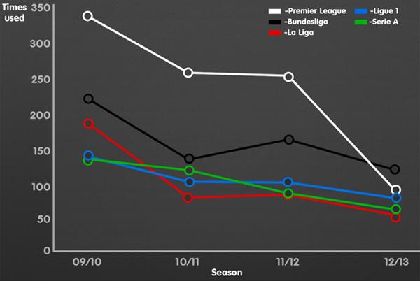 De devaluatie van de 4-4-2 formatie in de laatste vier seizoenen.