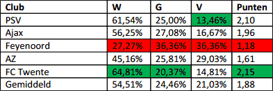 Resultaten na Europese wedstrijden