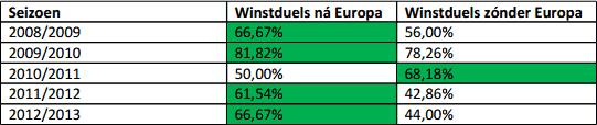Percentage winstduels FC Twente in Europa