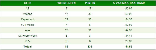 Percentage behaalde punten in 12.30-duels