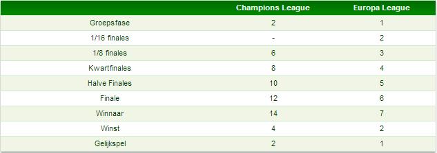 Tabel 1: puntentelling Europese prestaties