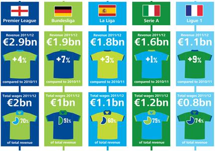 Afbeelding 1: de inkomsten van de vijf grote competities in 11/12 met daaronder de uitgaven aan salarissen. (Afbeelding via Deloitte)