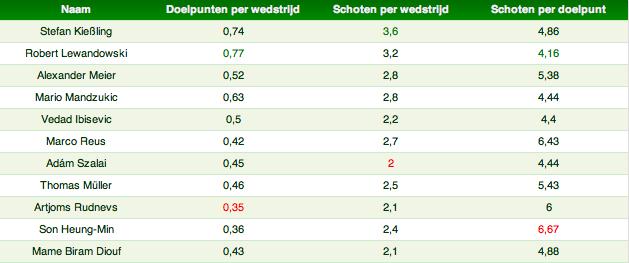 Tabel 3: Doelpunten en schoten Bundesliga