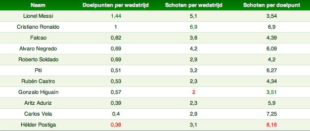 Tabel 2: Doelpunten en schoten Primera Division