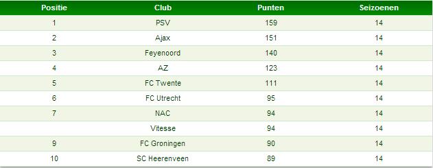 Tabel 1: totaal aantal punten clubs in seizoenstarten sinds 2000/2001