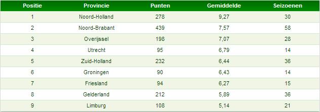 Tabel 3: totaal aantal punten provincies in seizoenstarten sinds 2000/2001