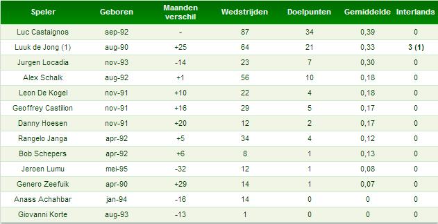 Tabel 1: Castaignos vs. Leeftijdsgenoten (gerangschikt naar gemiddeld aantal doelpunten per wedstrijd)