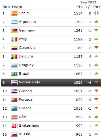 Huidige FIFA wereldranglijst per 14-10-2013