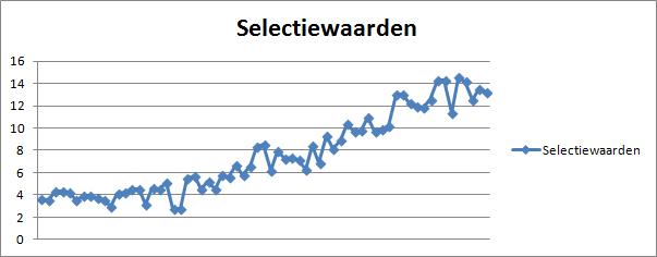 Grafiek 2: gemiddelde spelerswaarde vanaf 2009
