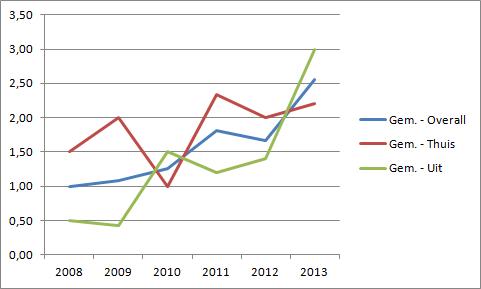 Grafiek 5: gemiddeld aantal behaalde punten per jaar