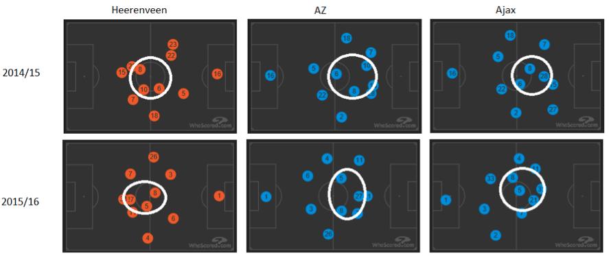 Afbeelding 1: El Ahmadi speelt meer controlerend dan vorig seizoen. Tegen Heerenveen speelt Feyenoord van rechts naar links, tegen AZ en Ajax van links naar rechts.