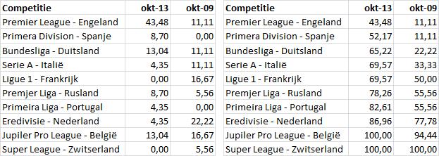 Tabel 1: afkomst Belgische selectiespelers (links procentueel en rechts cumulatief)