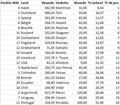 Tabel 3: procentueel aandeel vedettes top-20 FIFA wereldranglijst (sept. 2013)
