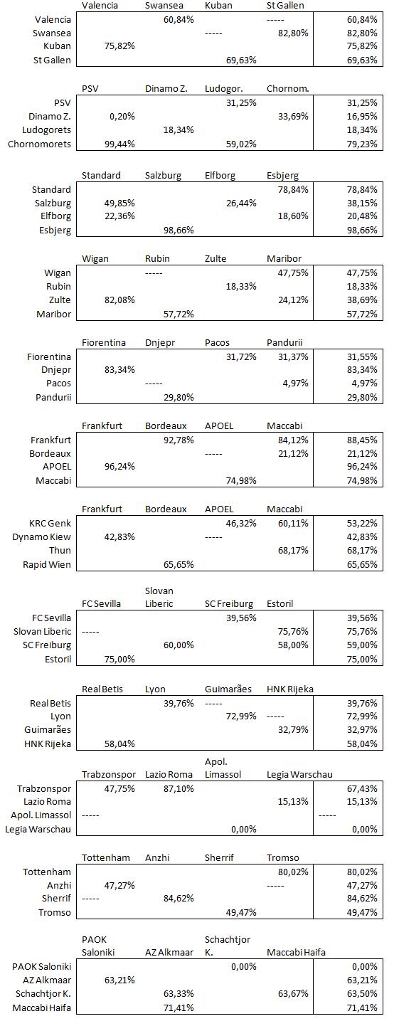 Afbeelding 3: Bezettingsgraad per club. Bij '-----' waren de toeschouwers nog niet bekend, al is de wedstrijd wel gespeeld. (Stats via Transfermarkt.de)