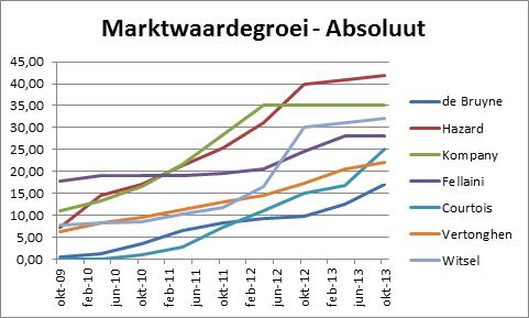 Grafiek 3: absolute marktwaardegroei van 'De grote zeven'
