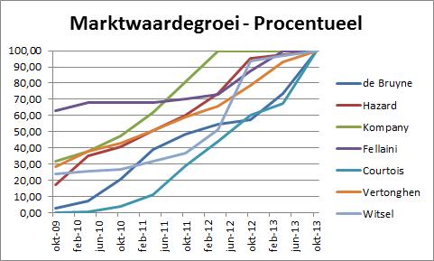 Grafiek 4: procentuele marktwaardegroei van 'De grote zeven'