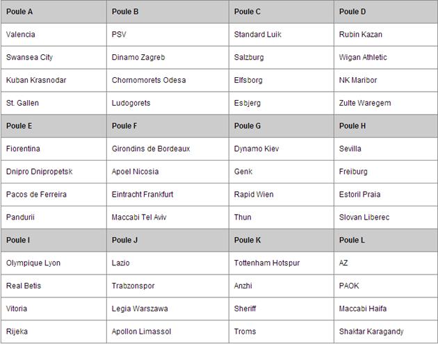 Afbeelding 1: groepsindeling van de Europa League 2013/2014. (Afbeelding via sport.infonu.nl)