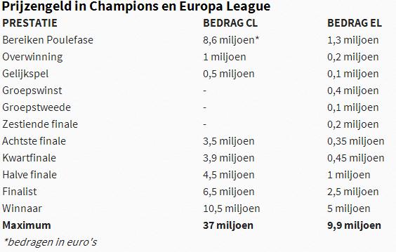 Afbeelding 2: prijzengeld van de Champions League en de Europa League. De bedragen zijn exclusief tv- en sponsorinkomsten en dergelijke. (Afbeelding via VI)