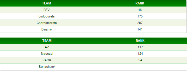 Rankings op Euro Club Index per op 25 oktober. *Schachtjor is geen Europese club en dus niet te vinden.