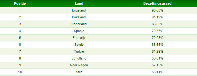 Tabel 1: top-10 landenranking bezettingsgraad