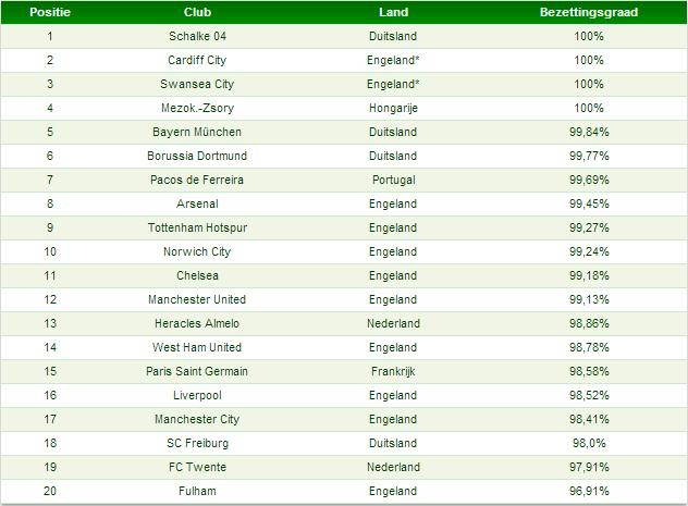 Tabel 2: top-20 clubranking bezettingsgraad
