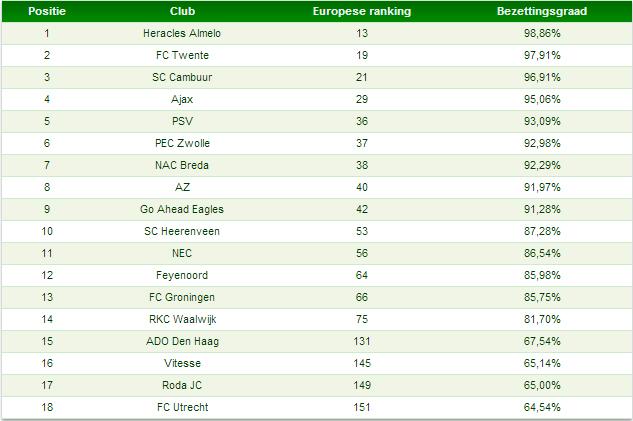 Tabel 3: Nederlandse ranking bezettingsgraad