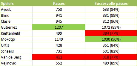 Tabel 1: verdedigende middenvelders en hun passing