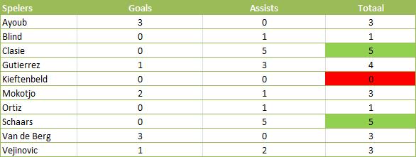 Tabel 4: welke verdedigende middenvelder is het meest betrokken bij een doelpunt?