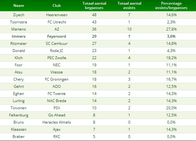 Tabel 3: Immers vergeleken met andere aanvallende middenvelders op het gebied van key-passes