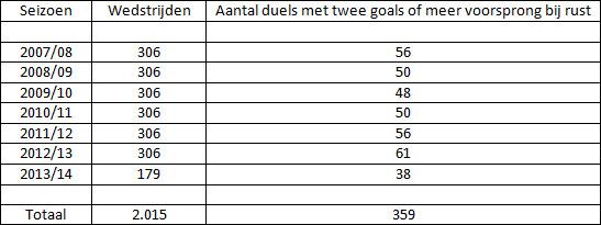Tabel 1: aantal duels in de Eredivisie met een marge van twee doelpunten