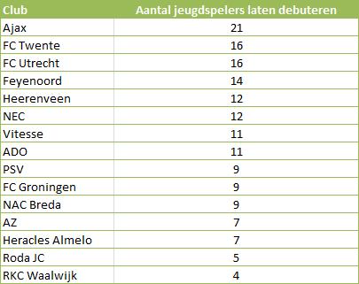 Tabel 1: het aantal jeugdspelers per club dat hun debuut maakt in de Eredivisie