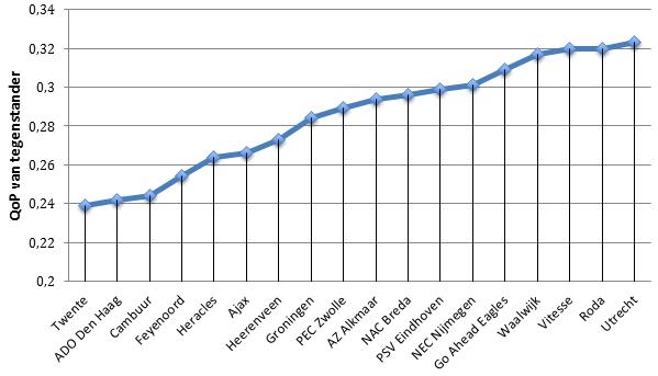Grafiek 3: QoP van tegenstander van clubs uit de Eredivisie.