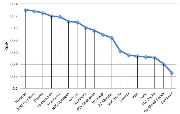 Grafiek 1: QoP van clubs uit de Eredivisie.