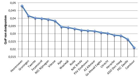 Grafiek 2: QoP van doelpunten van clubs uit de Eredivisie.