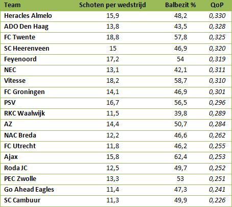 Tabel 1: QoP van clubs uit de Eredivisie. (Stats via WhoScored)