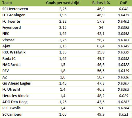 Tabel 2: QoP van doelpunten van clubs uit de Eredivisie.