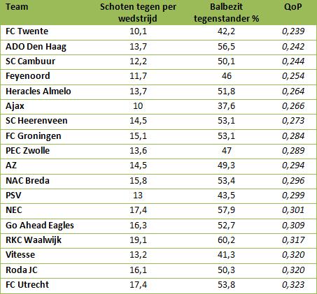 Tabel 3: QoP van tegenstander van clubs uit de Eredivisie.