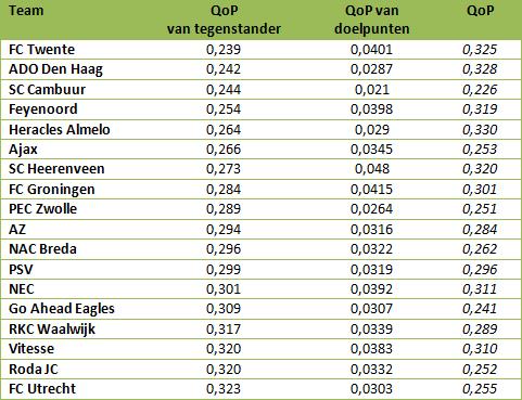 Tabel 4: QoP van tegenstander, QoP van doelpunten en QoP opgeteld.