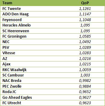 Tabel 5: eindstand van QoP.